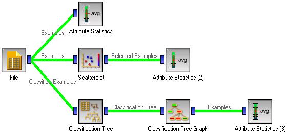 Attribute Statistics Orange Documentation V278