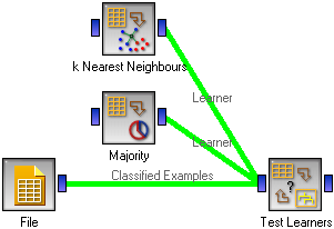 k-Nearest Neighbours Learner — Orange Documentation v2 7 8
