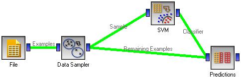 SVM Learner — Orange Documentation v2 7 8
